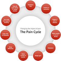 Pain Naturally Living Well Selfcare Health Coach